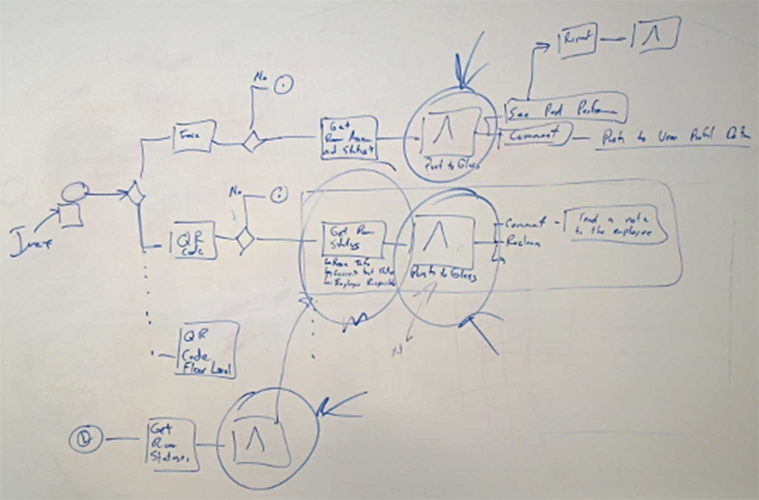 Visual Workflow Management on Whiteboard