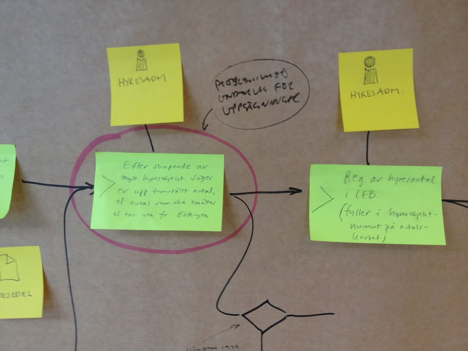 Visual Workflow Management using Post-it notes