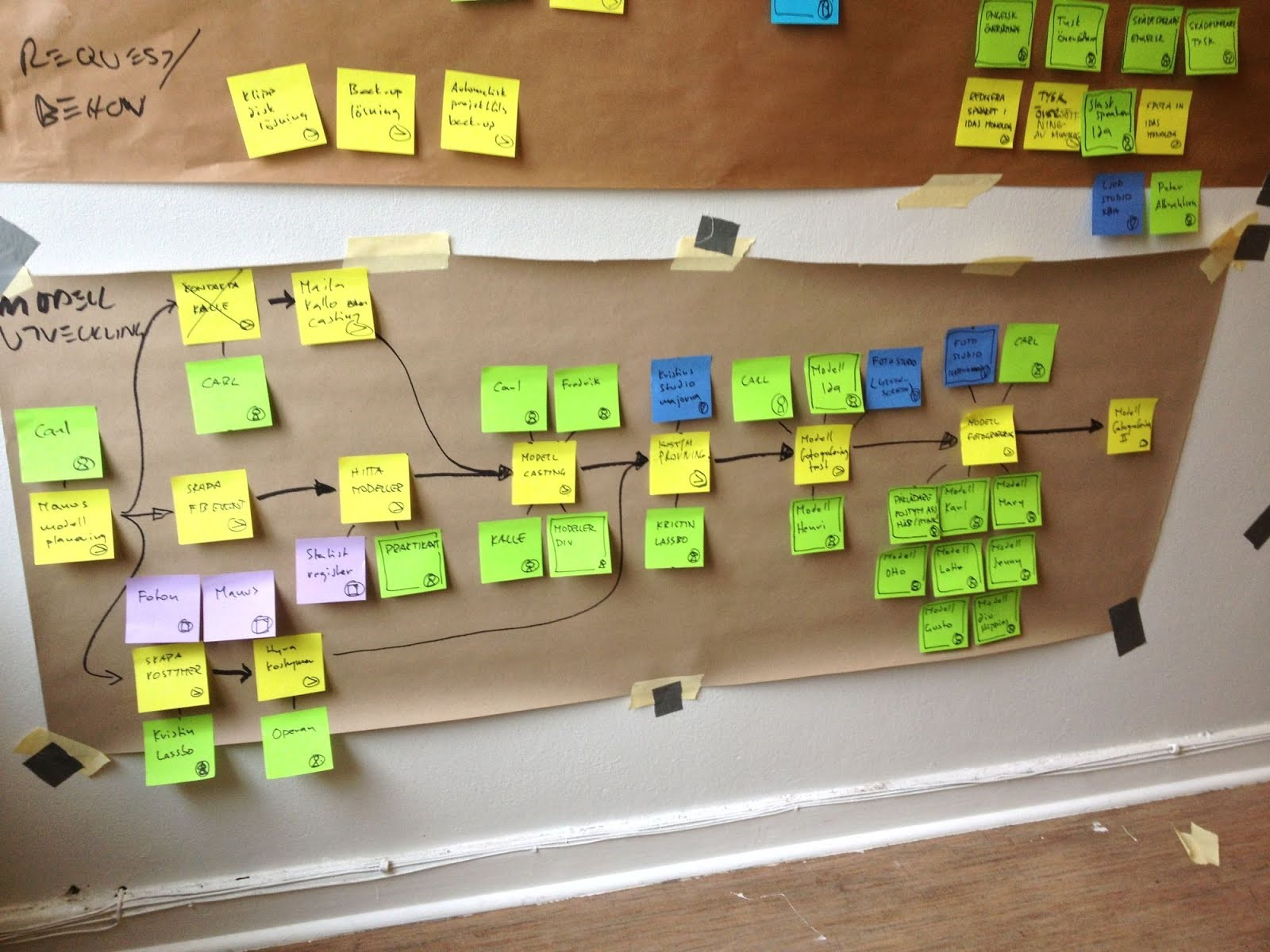 Visual Workflow Management using Post-it